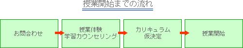 kobetsu_nagare